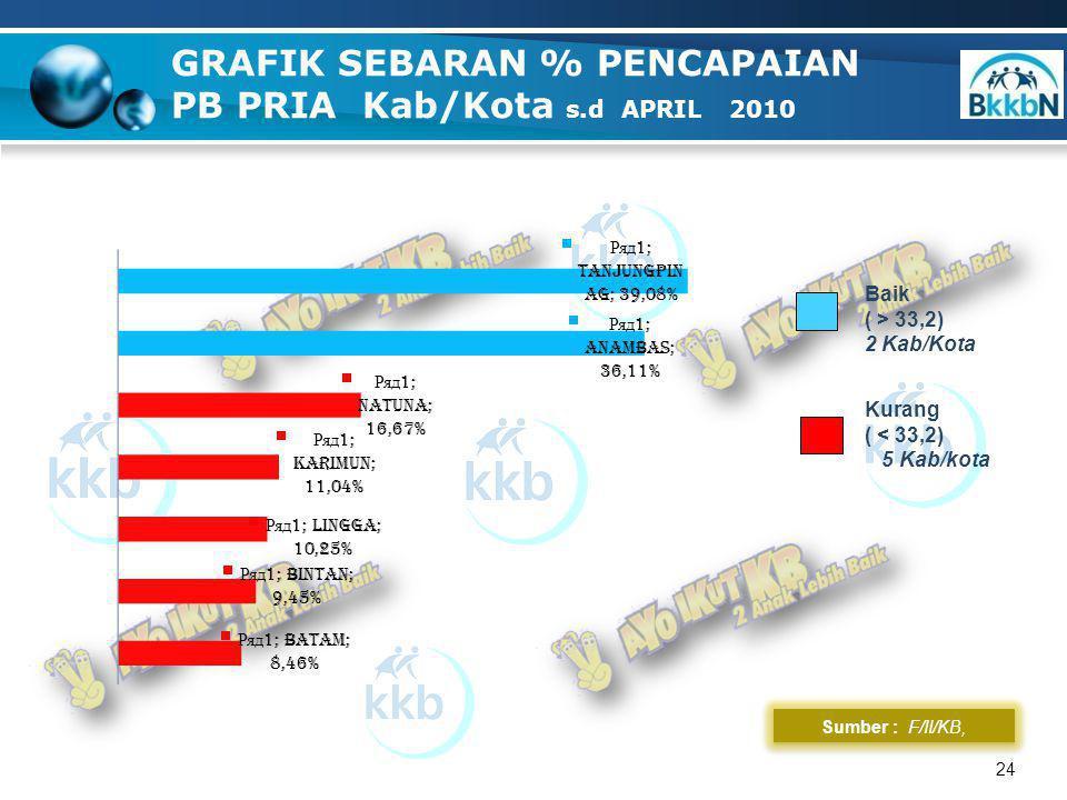 24 GRAFIK SEBARAN % PENCAPAIAN PB PRIA Kab/Kota s.d APRIL 2010 Sumber : F/II/KB, Baik ( > 33,2) 2 Kab/Kota Kurang ( < 33,2) 5 Kab/kota