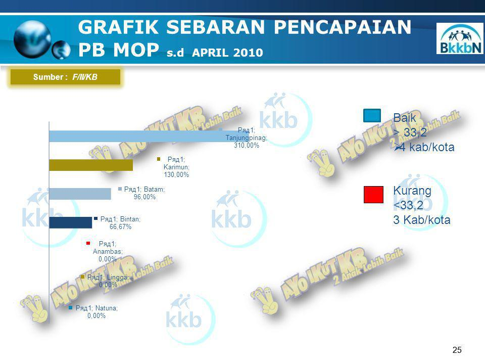 25 GRAFIK SEBARAN PENCAPAIAN PB MOP s.d APRIL 2010 25 Sumber : F/II/KB Baik > 33,2  4 kab/kota Kurang <33,2 3 Kab/kota