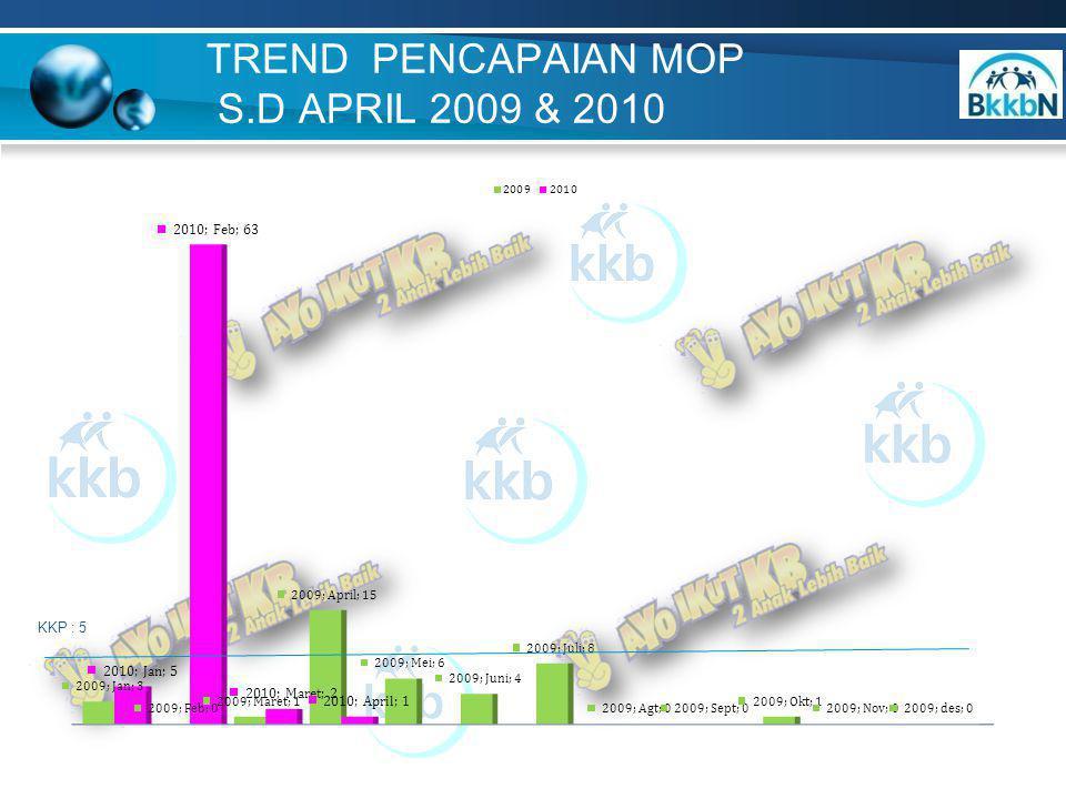 TREND PENCAPAIAN MOP S.D APRIL 2009 & 2010 KKP : 5