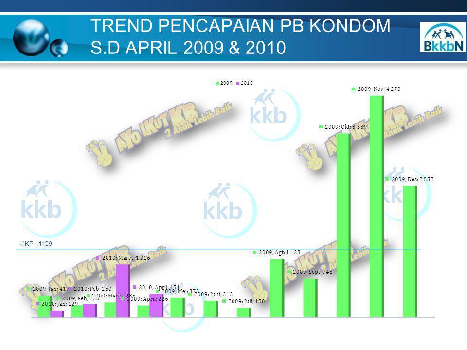 TREND PENCAPAIAN PB KONDOM S.D APRIL 2009 & 2010 KKP : 1109