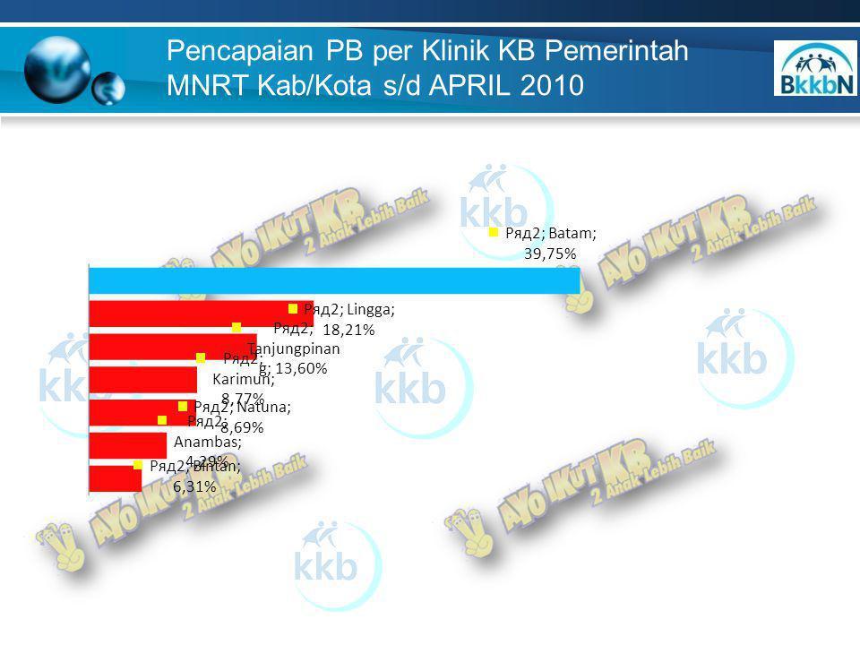 Pencapaian PB per Klinik KB Pemerintah MNRT Kab/Kota s/d APRIL 2010