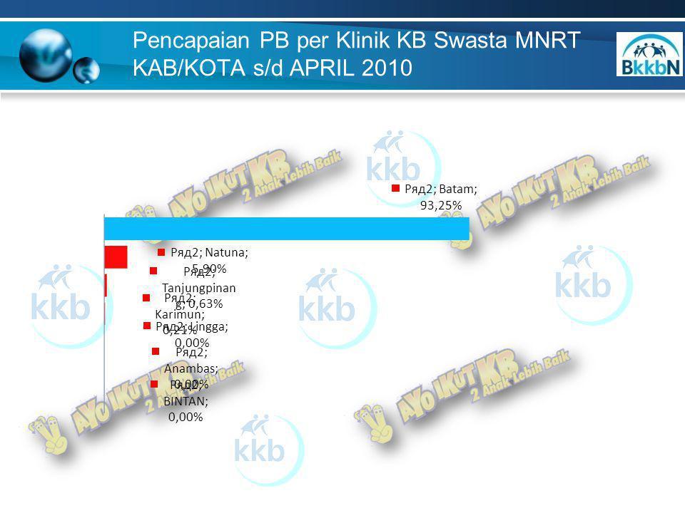 Pencapaian PB per Klinik Dokter Praktek Swasta MNRT Kab/Kota s/d APRIL 2010