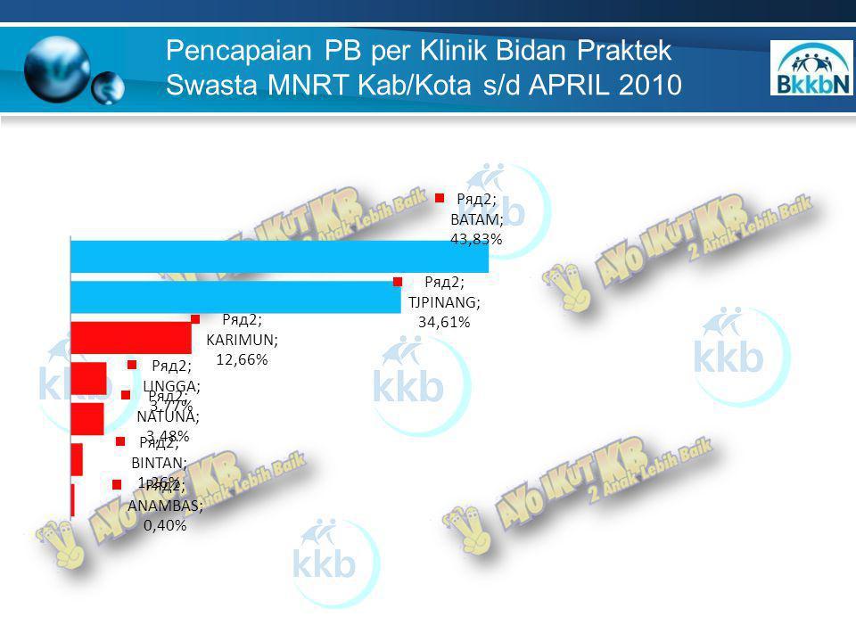 Pencapaian PB per Klinik Bidan Praktek Swasta MNRT Kab/Kota s/d APRIL 2010