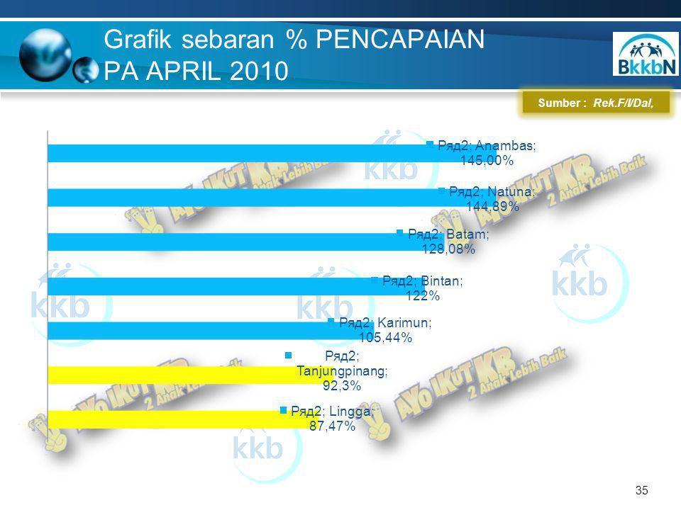 35 Sumber : Rek.F/I/Dal, Grafik sebaran % PENCAPAIAN PA APRIL 2010