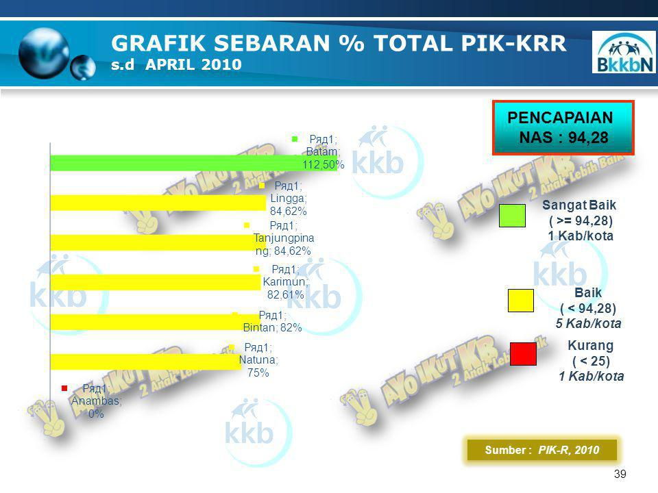 39 Sumber : PIK-R, 2010 GRAFIK SEBARAN % TOTAL PIK-KRR s.d APRIL 2010 Kurang ( < 25) 1 Kab/kota Sangat Baik ( >= 94,28) 1 Kab/kota PENCAPAIAN NAS : 94,28 Baik ( < 94,28) 5 Kab/kota