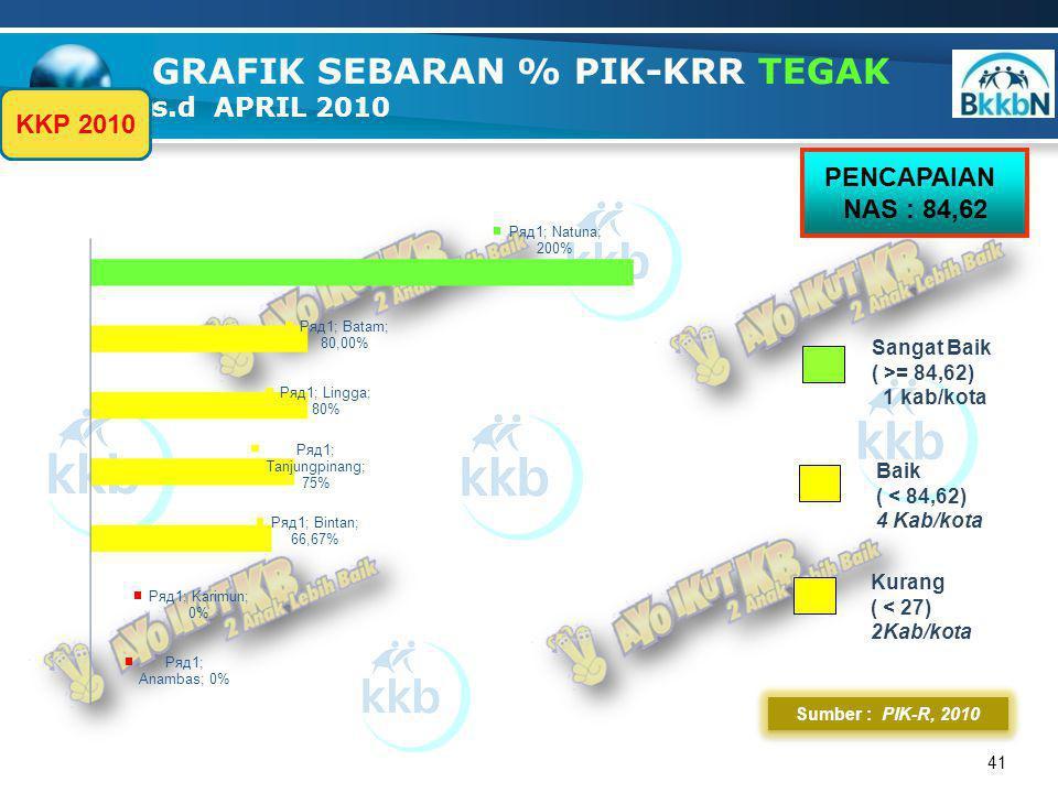 % 42 Sumber : pik- r,2010 GRAFIK SEBARAN % PIK-KRR TEGAR s.d APRIL 2010 PENCAPAIAN NAS : 53,19 Cukup ( < 53,19) 2 kab/kota Baik ( >= 53,19) 2 Kab/kota KKP 2010 Baik ( < 27) 3 kab/kota