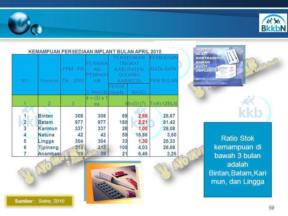 Sumber : Sekre, 2010 59 Ratio Stok kemampuan di bawah 3 bulan adalah Bintan,Batam,Kari mun, dan Lingga KEMAMPUAN PERSEDIAAN IMPLANT BULAN APRIL 2010 PERSEDIAANPEMAKAIAN PPM - PB PERKIRA AN TINGKAT KABUPATENRATA-RATA NOProvinsiTH - 2010 PEMAKAI AN GUDANG KAB/KOTAPER BULAN 1 TAHUN PERSE DIAANRATIO 123 4 = (3) x 1 ea56=(5):(7)7=(4):12BLN 1Bintan 308 69 2,69 25,67 2Batam 977 180 2,21 81,42 3Karimun 337 28 1,00 28,08 4Natuna 42 59 16,86 3,50 5Lingga 304 33 1,30 25,33 6Tjpinang 313 105 4,03 26,08 7Anambas 19 3921 6,46 3,25