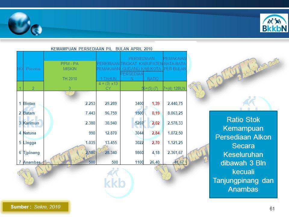 Sumber : Sekre, 2010 61 Ratio Stok Kemampuan Persediaan Alkon Secara Keseluruhan dibawah 3 Bln kecuali Tanjungpinang dan Anambas KEMAMPUAN PERSEDIAAN PIL BULAN APRIL 2010 PERSEDIAANPEMAKAIAN PPM - PAPERKIRAANTINGKAT KABUPATENRATA-RATA NOProvinsiMISKINPEMAKAIANGUDANG KAB/KOTAPER BULAN TH.20101 TAHUN PERSEDIAA NRATIO 123 4 = (3) x13 CY56=(5):(7)7=(4):12BLN 1Bintan 2.253 29.2893400 1,39 2.440,75 2Batam 7.443 96.7591500 0,19 8.063,25 3Karimun 2.380 30.9405207 2,02 2.578,33 4Natuna 990 12.8703044 2,84 1.072,50 5Lingga 1.035 13.4553022 2,70 1.121,25 6Tjpinang 2.180 28.3409860 4,18 2.361,67 7Anambas 500 1100 26,40 41,67