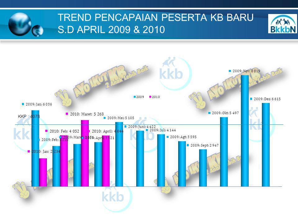 9 Sumber : F/II/KB, % PENCAPAIAN PB/KKP PB PER MIX KONTRASEPSI s.d APRIL 2010