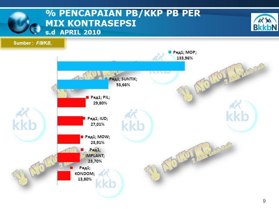 10 Sumber : F/II/KB, GRAFIK SEBARAN % PENCAPAIAN PB Per Kab/kota s.d APRIL 2010 Baik ( > 33,2) 4 Kab Kurang ( < 33,2) 3 Kab/kota