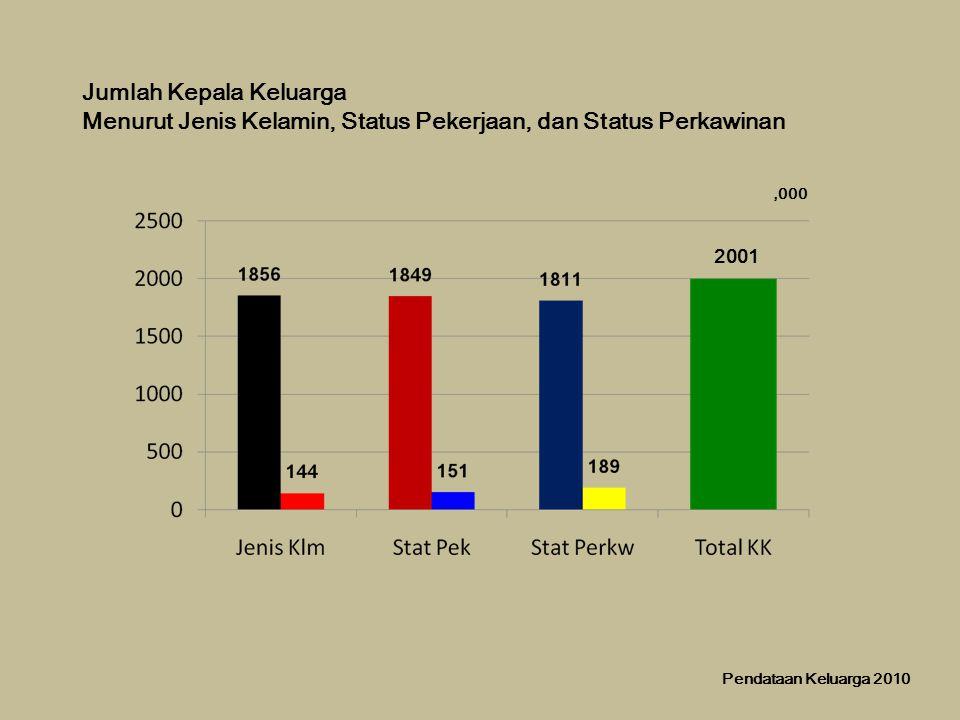 Jumlah Kepala Keluarga Menurut Jenis Kelamin, Status Pekerjaan, dan Status Perkawinan 2001,000 Pendataan Keluarga 2010