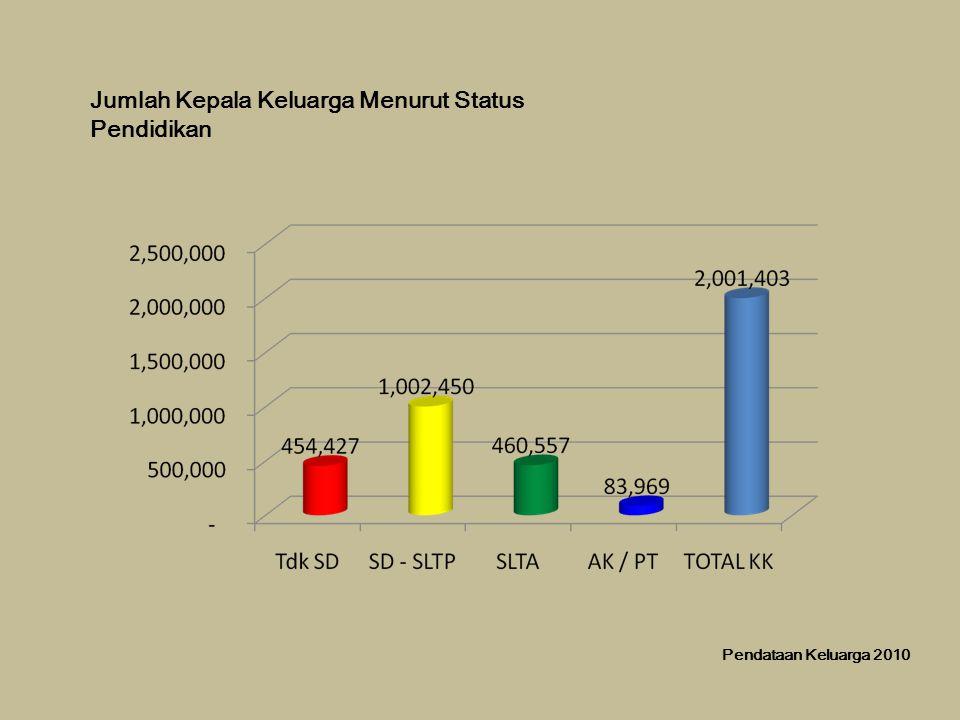 Jumlah Kepala Keluarga Menurut Status Pendidikan Pendataan Keluarga 2010