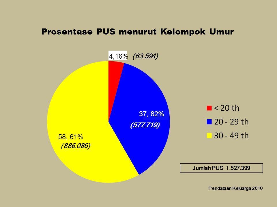 Prosentase PUS menurut Kelompok Umur Pendataan Keluarga 2010 (577.719) (886.086) Jumlah PUS 1.527.399 (63.594) (577.719) (886.086) 37, 82% 4,16% 58, 61%