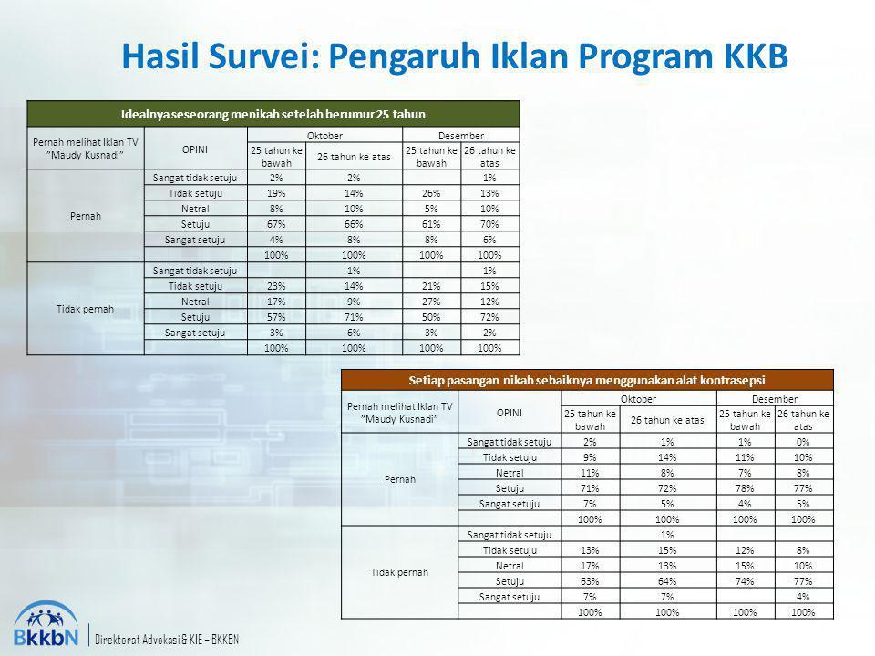 Direktorat Advokasi & KIE – BKKBN Hasil Survei: Pengaruh Iklan Program KKB Idealnya seseorang menikah setelah berumur 25 tahun Pernah melihat Iklan TV
