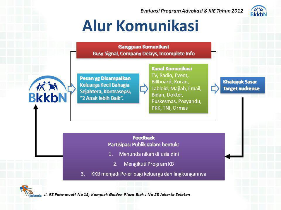 Alur Komunikasi Jl. RS.Fatmawati No 15, Komplek Golden Plaza Blok J No 28 Jakarta Selatan Pesan yg Disampaikan Keluarga Kecil Bahagia Sejahtera, Kontr