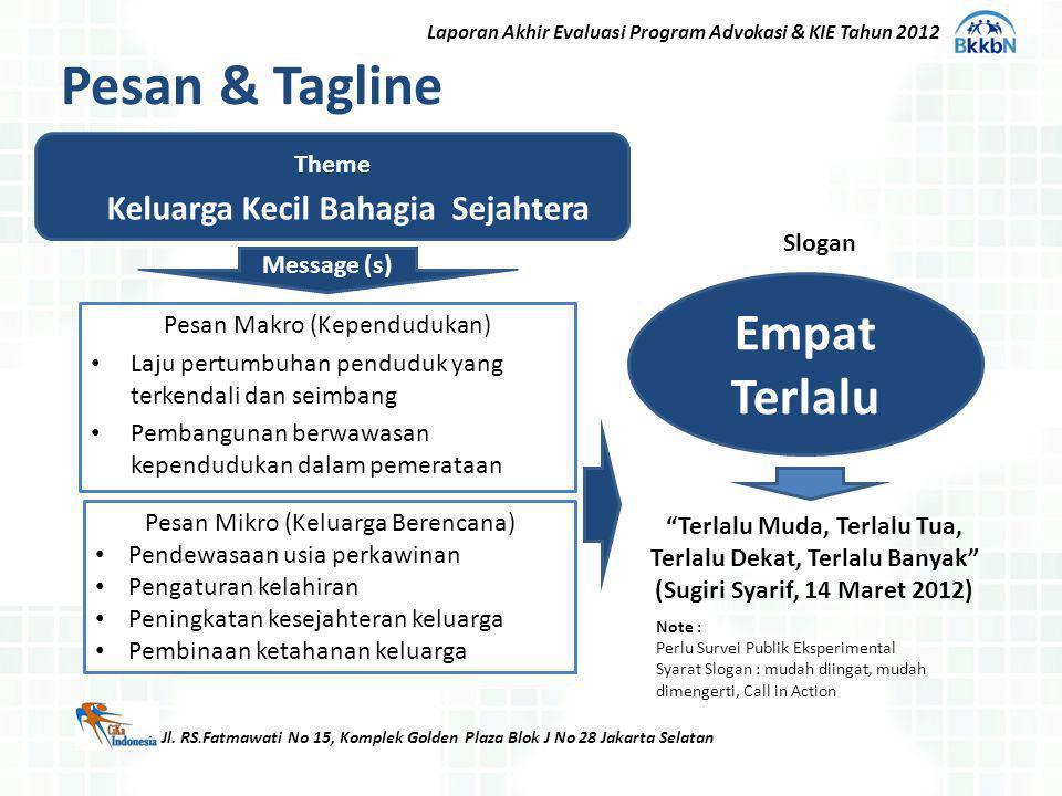 Message (s) Pesan & Tagline Pesan Makro (Kependudukan) Laju pertumbuhan penduduk yang terkendali dan seimbang Pembangunan berwawasan kependudukan dala
