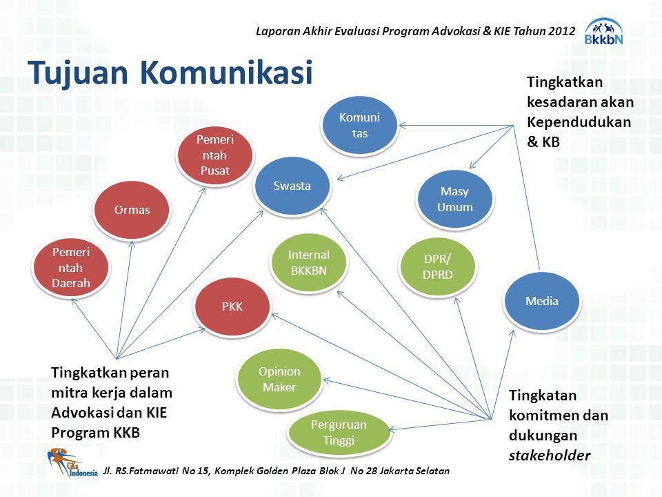 Tujuan Komunikasi Tingkatkan peran mitra kerja dalam Advokasi dan KIE Program KKB Masy Umum Komuni tas Internal BKKBN Pemeri ntah Pusat Pemeri ntah Da