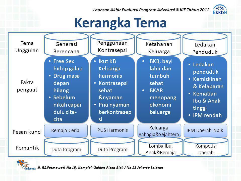 Kerangka Tema Jl. RS.Fatmawati No 15, Komplek Golden Plaza Blok J No 28 Jakarta Selatan Generasi Berencana Penggunaan Kontrasepsi Ketahanan Keluarga L