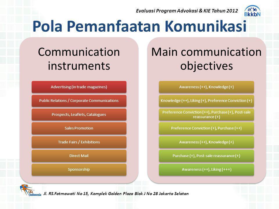 Pola Pemanfaatan Komunikasi Jl. RS.Fatmawati No 15, Komplek Golden Plaza Blok J No 28 Jakarta Selatan Communication instruments Advertising (in trade