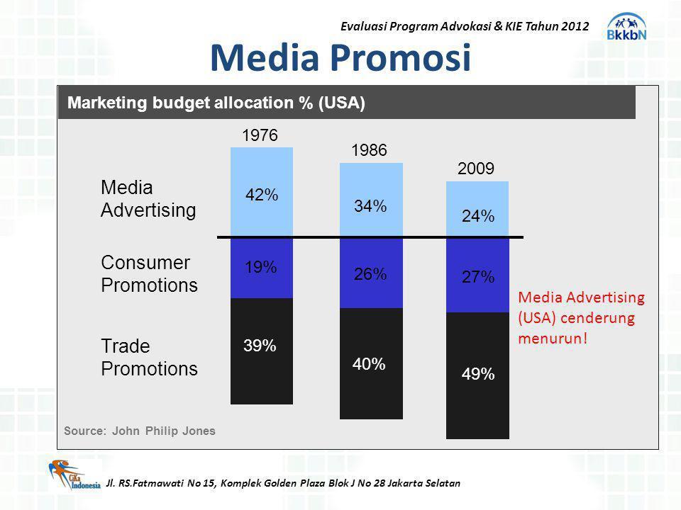 Media Promosi Jl. RS.Fatmawati No 15, Komplek Golden Plaza Blok J No 28 Jakarta Selatan Evaluasi Program Advokasi & KIE Tahun 2012 Marketing budget al