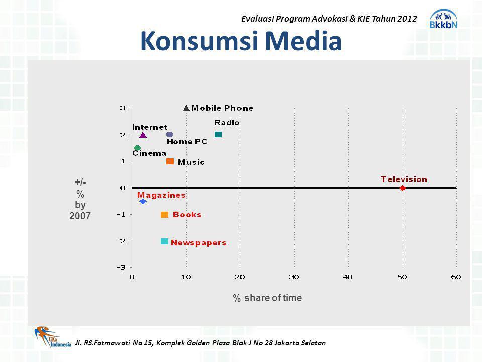 Konsumsi Media Jl. RS.Fatmawati No 15, Komplek Golden Plaza Blok J No 28 Jakarta Selatan Evaluasi Program Advokasi & KIE Tahun 2012 +/- % by 2007 % sh