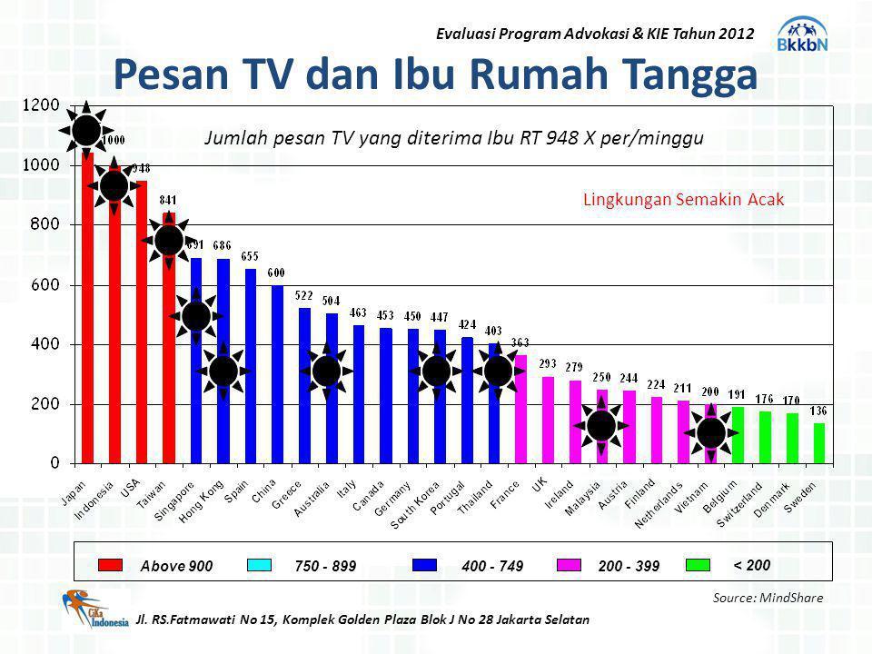 Pesan TV dan Ibu Rumah Tangga Jl. RS.Fatmawati No 15, Komplek Golden Plaza Blok J No 28 Jakarta Selatan Evaluasi Program Advokasi & KIE Tahun 2012 Lin