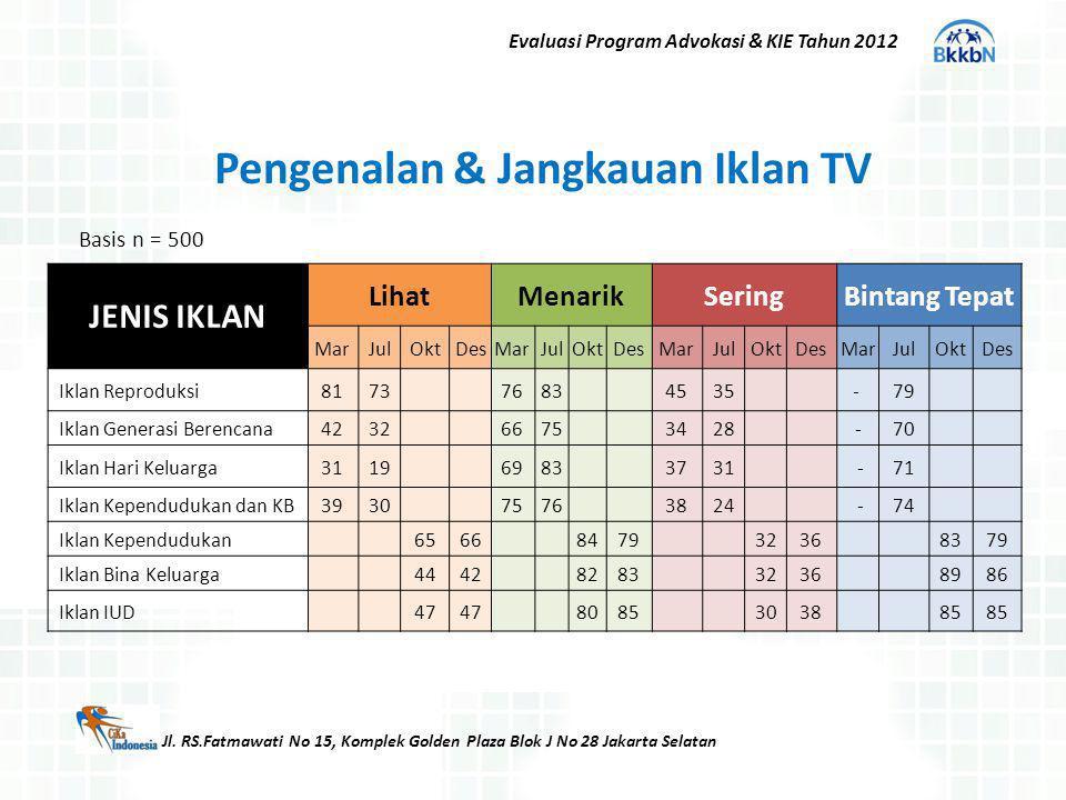 Jl. RS.Fatmawati No 15, Komplek Golden Plaza Blok J No 28 Jakarta Selatan Evaluasi Program Advokasi & KIE Tahun 2012 Pengenalan & Jangkauan Iklan TV J