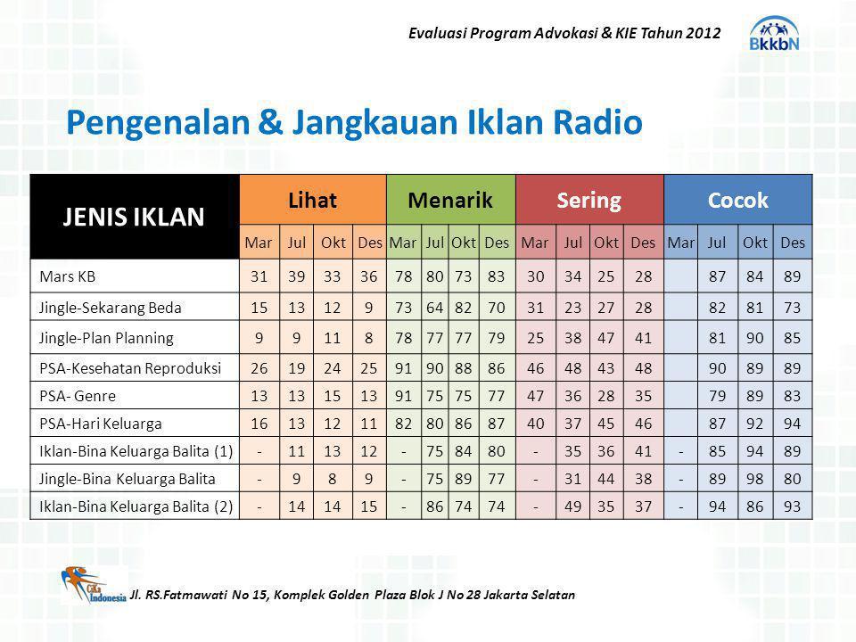 Jl. RS.Fatmawati No 15, Komplek Golden Plaza Blok J No 28 Jakarta Selatan Evaluasi Program Advokasi & KIE Tahun 2012 JENIS IKLAN LihatMenarikSeringCoc