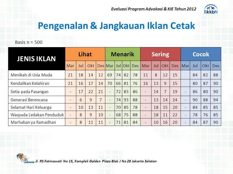 Jl. RS.Fatmawati No 15, Komplek Golden Plaza Blok J No 28 Jakarta Selatan Evaluasi Program Advokasi & KIE Tahun 2012 Pengenalan & Jangkauan Iklan Ceta