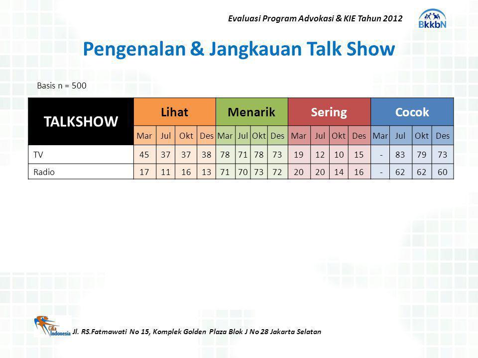 Jl. RS.Fatmawati No 15, Komplek Golden Plaza Blok J No 28 Jakarta Selatan Evaluasi Program Advokasi & KIE Tahun 2012 Pengenalan & Jangkauan Talk Show