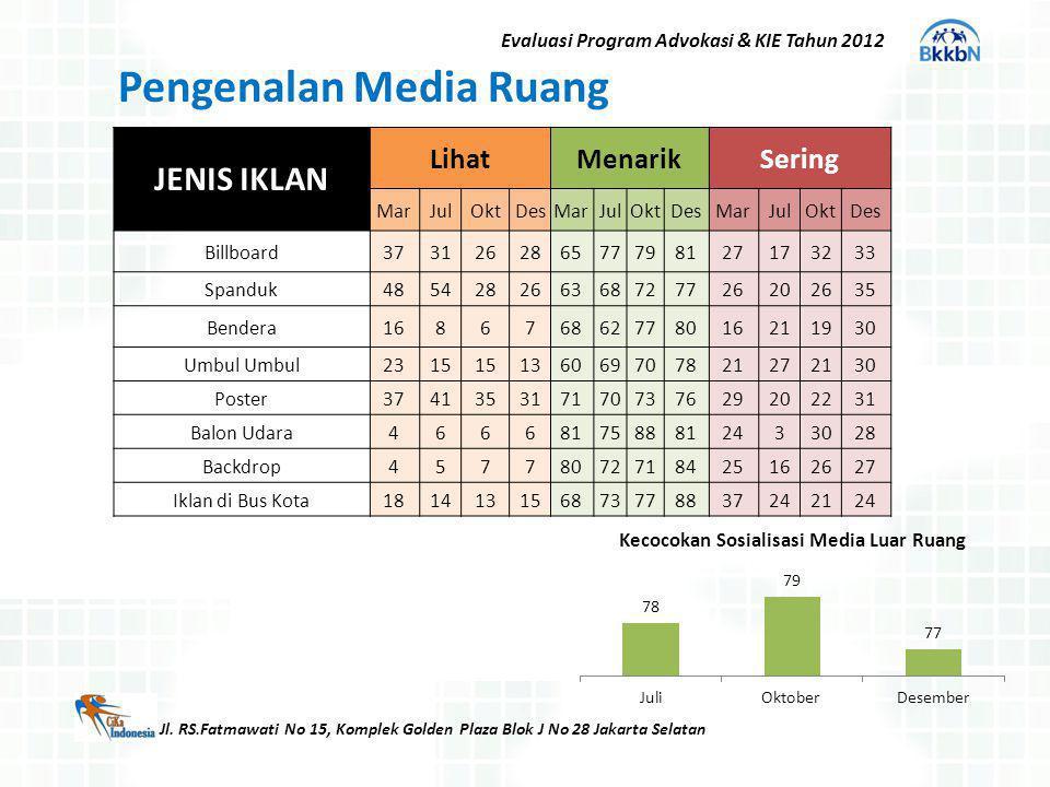 Jl. RS.Fatmawati No 15, Komplek Golden Plaza Blok J No 28 Jakarta Selatan Evaluasi Program Advokasi & KIE Tahun 2012 Pengenalan Media Ruang JENIS IKLA