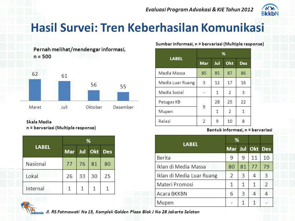Hasil Survei: Tren Keberhasilan Komunikasi Jl. RS.Fatmawati No 15, Komplek Golden Plaza Blok J No 28 Jakarta Selatan Evaluasi Program Advokasi & KIE T