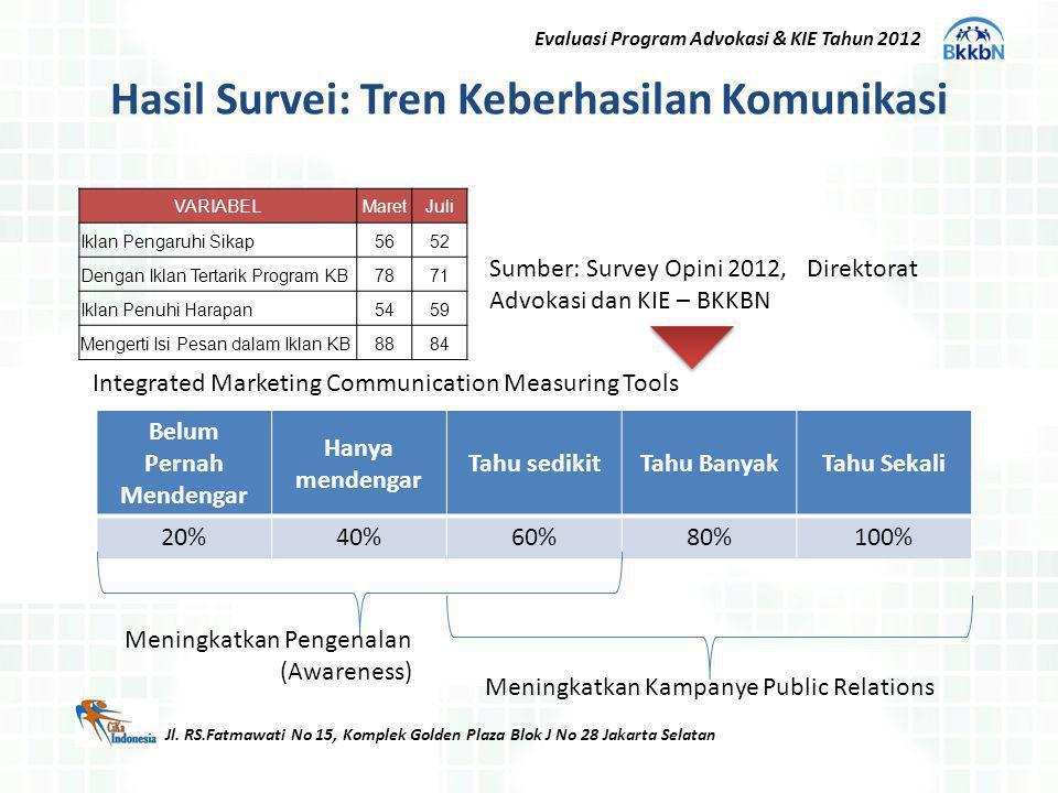 Hasil Survei: Tren Keberhasilan Komunikasi Jl. RS.Fatmawati No 15, Komplek Golden Plaza Blok J No 28 Jakarta Selatan VARIABELMaretJuli Iklan Pengaruhi