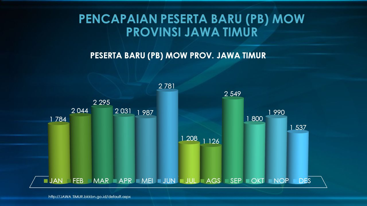 http://JAWA TIMUR.bkkbn.go.id/default.aspx PENCAPAIAN PESERTA BARU (PB) MOW PROVINSI JAWA TIMUR