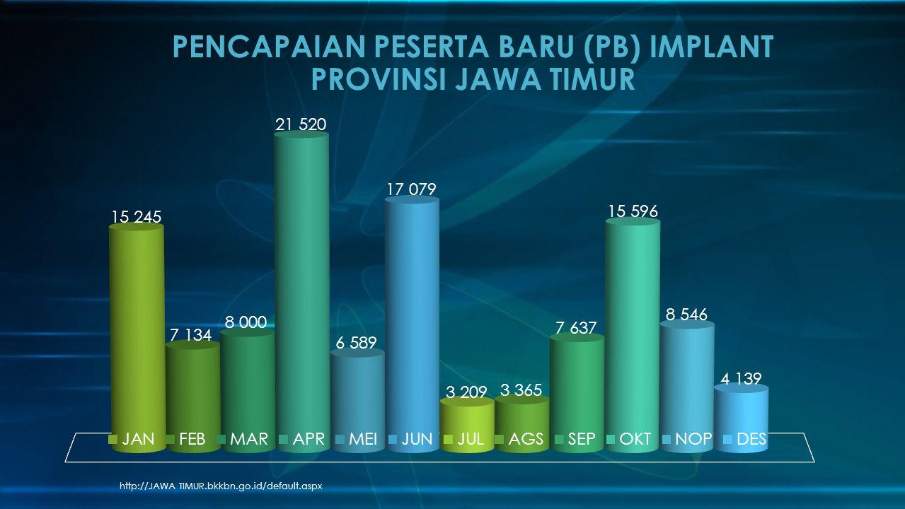 http://JAWA TIMUR.bkkbn.go.id/default.aspx PENCAPAIAN PESERTA BARU (PB) IMPLANT PROVINSI JAWA TIMUR