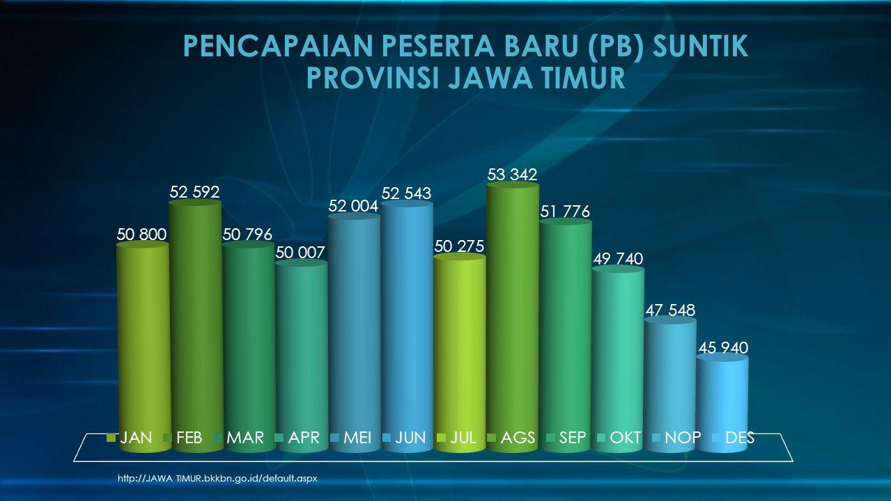http://JAWA TIMUR.bkkbn.go.id/default.aspx PENCAPAIAN PESERTA BARU (PB) SUNTIK PROVINSI JAWA TIMUR