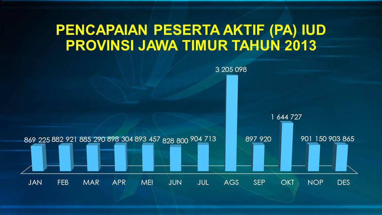 PENCAPAIAN PESERTA AKTIF (PA) IUD PROVINSI JAWA TIMUR TAHUN 2013