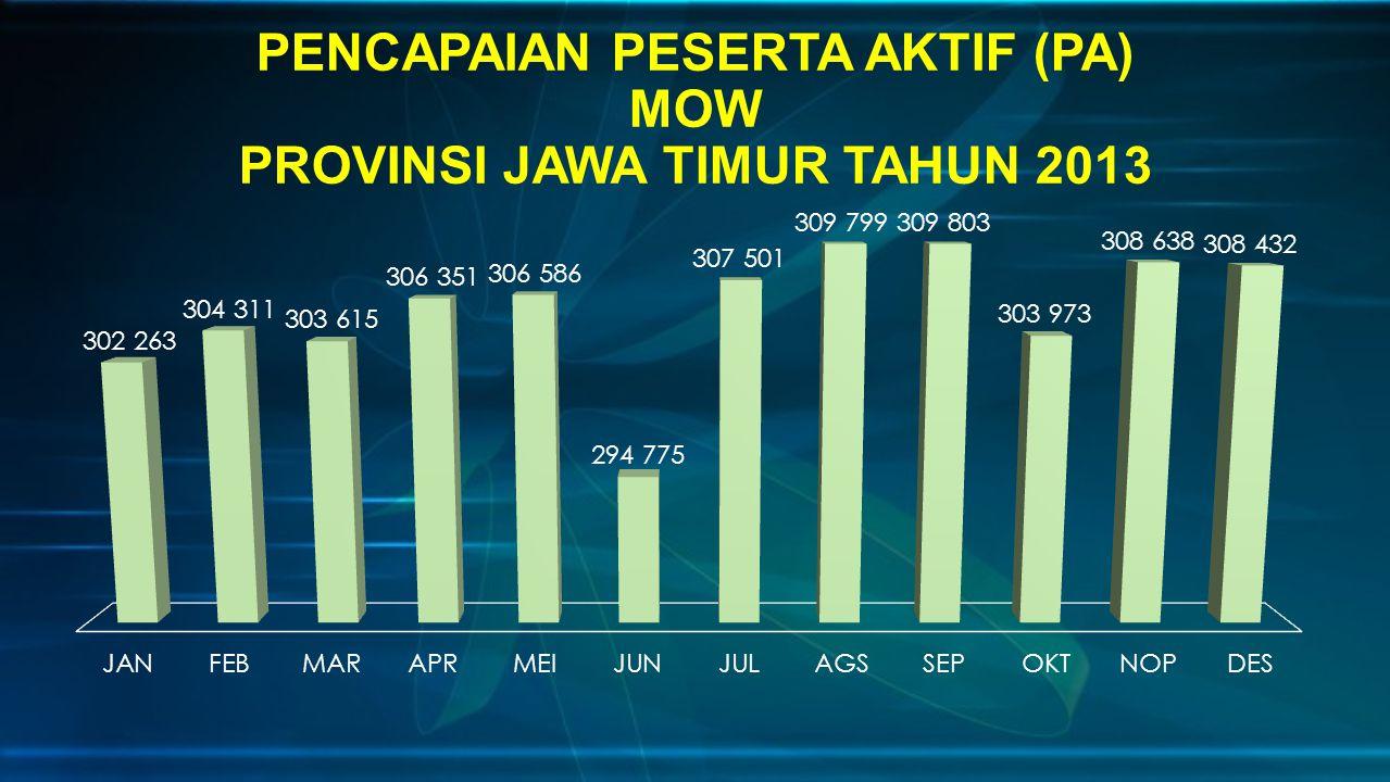PENCAPAIAN PESERTA AKTIF (PA) MOW PROVINSI JAWA TIMUR TAHUN 2013