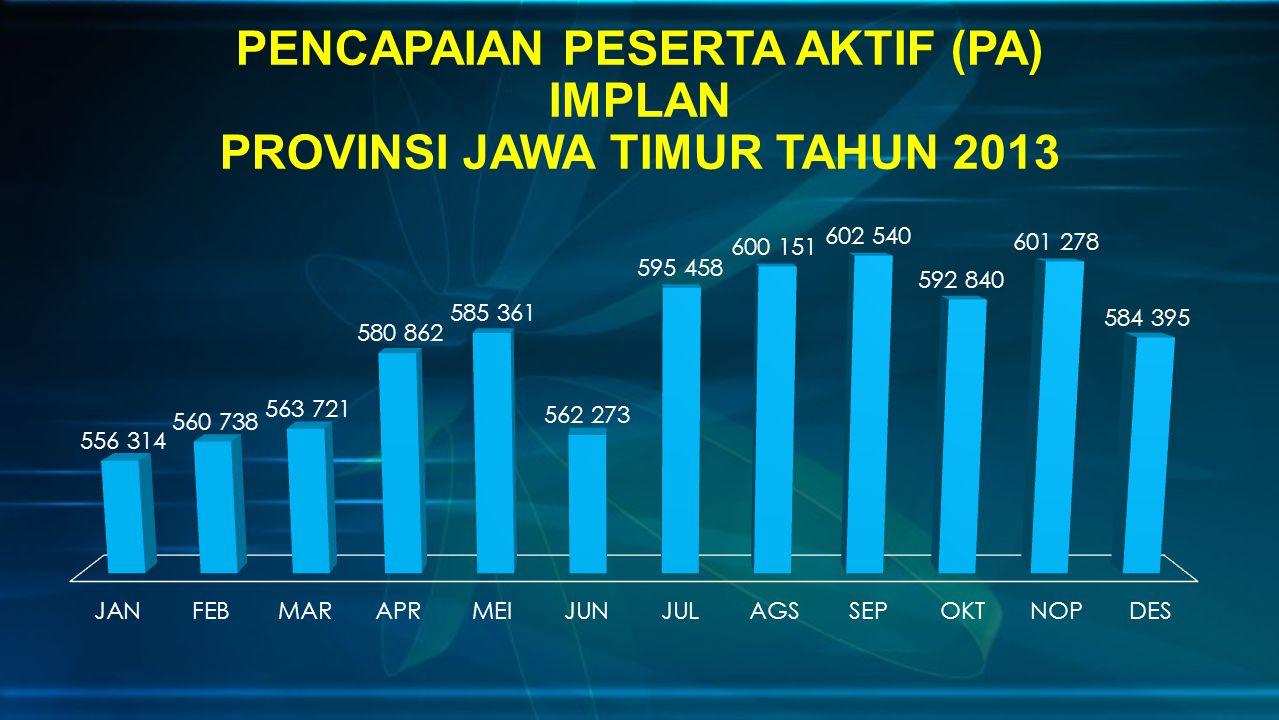 PENCAPAIAN PESERTA AKTIF (PA) IMPLAN PROVINSI JAWA TIMUR TAHUN 2013