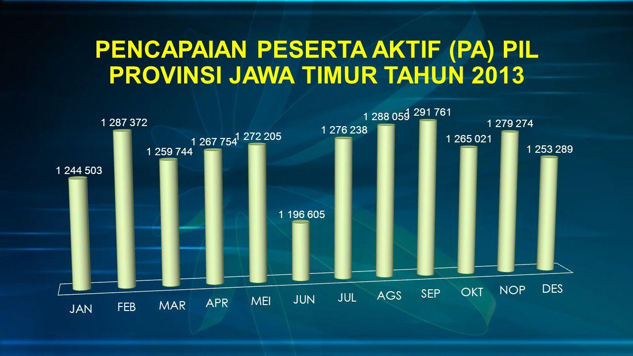 PENCAPAIAN PESERTA AKTIF (PA) PIL PROVINSI JAWA TIMUR TAHUN 2013
