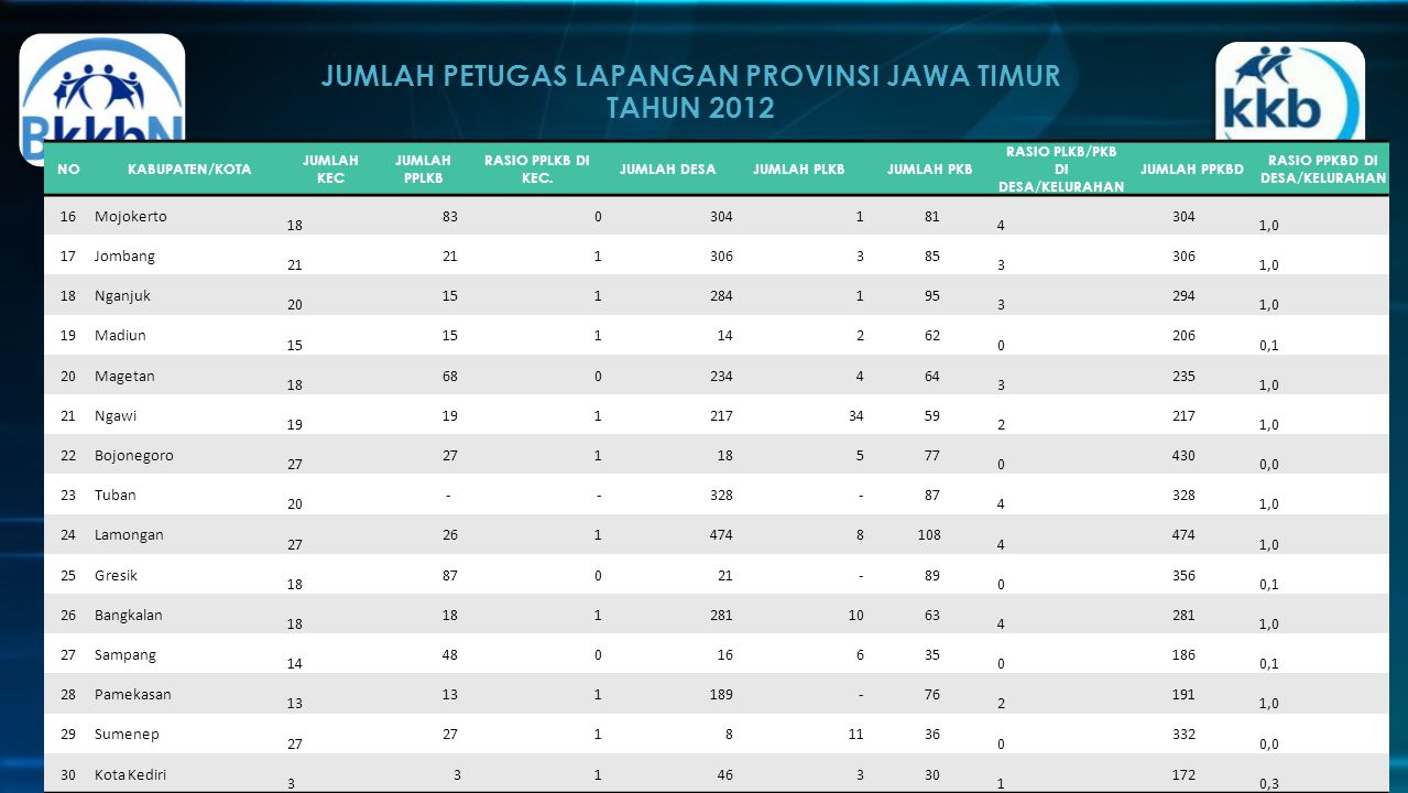 JUMLAH PETUGAS LAPANGAN PROVINSI JAWA TIMUR TAHUN 2012 http://jatim.bkkbn.go.id/index.php NOKABUPATEN/KOTA JUMLAH KEC JUMLAH PPLKB RASIO PPLKB DI KEC.