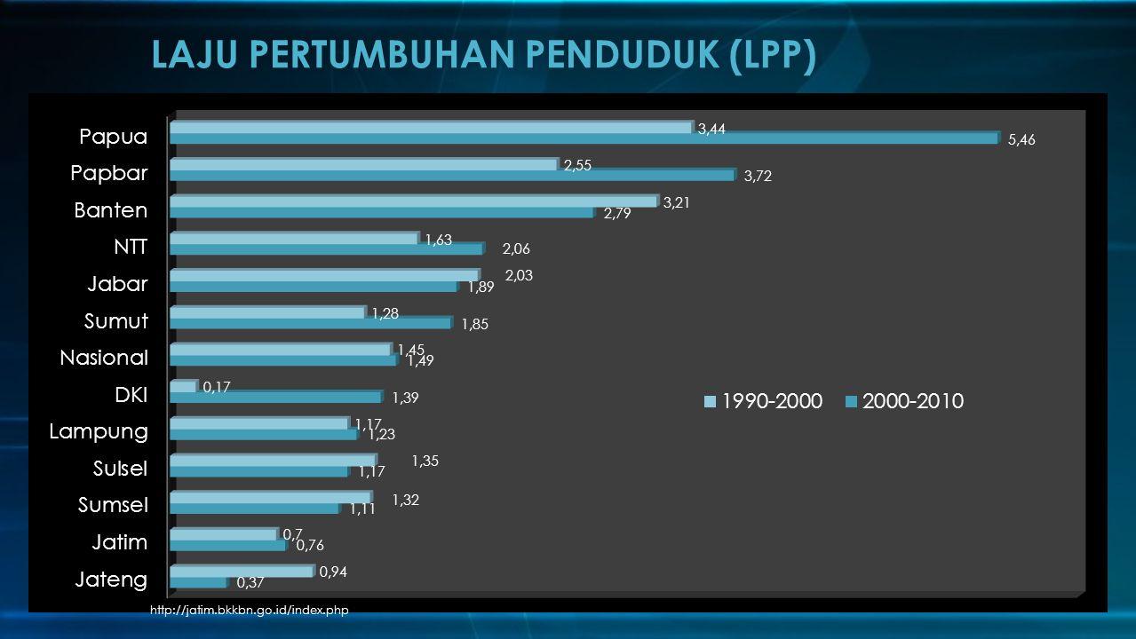 LAJU PERTUMBUHAN PENDUDUK (LPP) http://jatim.bkkbn.go.id/index.php