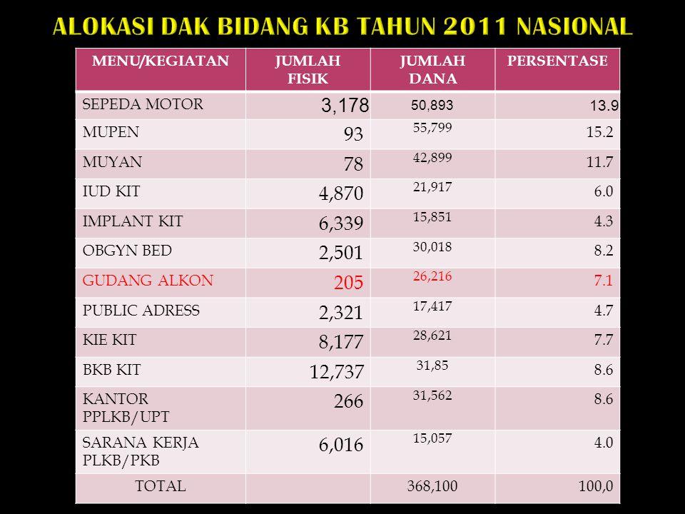 ALOKASI DAK BIDANG KB TAHUN 2011 NASIONAL MENU/KEGIATANJUMLAH FISIK JUMLAH DANA PERSENTASE SEPEDA MOTOR 3,178 50,893 13.9 MUPEN 93 55,799 15.2 MUYAN 7