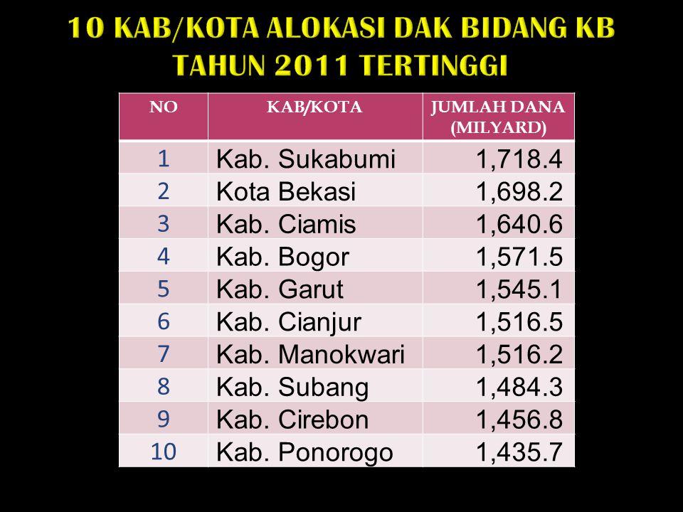 10 KAB/KOTA ALOKASI DAK BIDANG KB TAHUN 2011 TERTINGGI NOKAB/KOTAJUMLAH DANA (MILYARD) 1 Kab. Sukabumi 1,718.4 2 Kota Bekasi 1,698.2 3 Kab. Ciamis 1,6