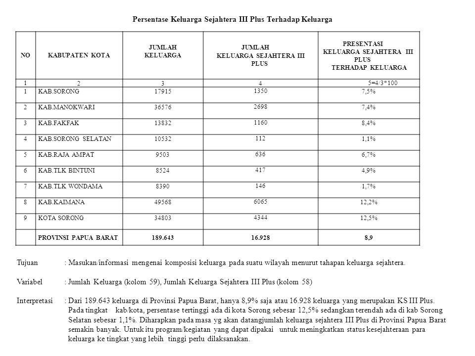 Persentase Keluarga Sejahtera III Plus Terhadap Keluarga Tujuan: Masukan/informasi mengenai komposisi keluarga pada suatu wilayah menurut tahapan keluarga sejahtera.