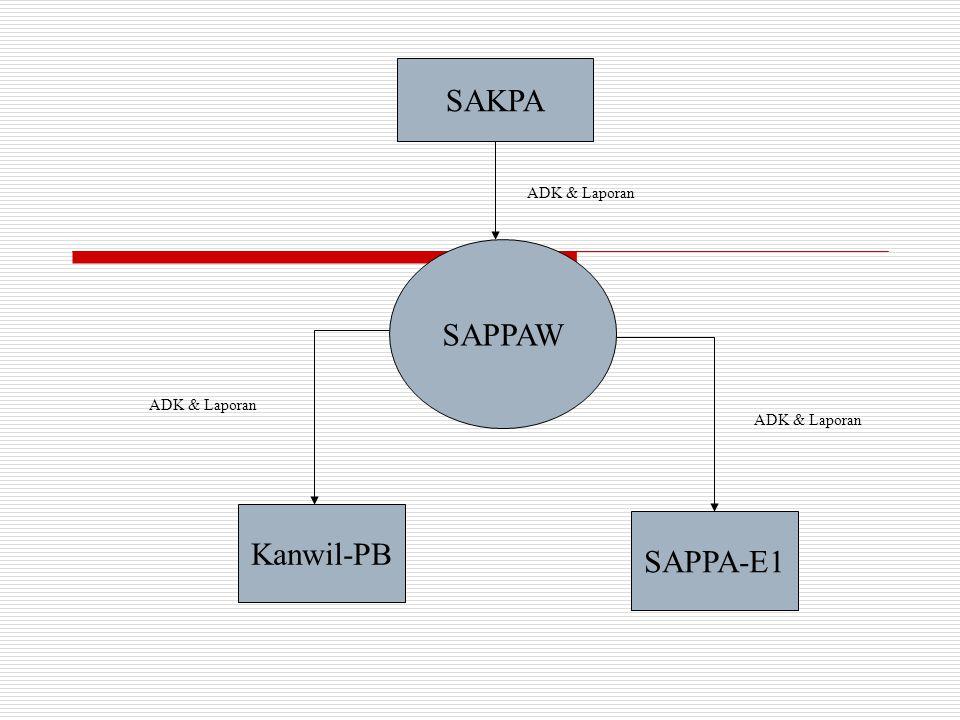 PROSES DATA DI UAPPA-W -Terima ADK Satker -Cetak Laporan -Kirim Data ke Kanwil Djpb ( Rekonsiliasi) -Kirim Data Ke SAPPA-E1