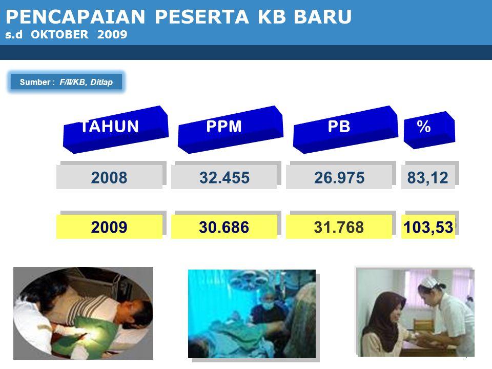 1 Sumber : F/II/KB, Ditlap TAHUN PPM PB % 2008 32.455 26.975 83,12 2009 30.686 31.768 103,53 PENCAPAIAN PESERTA KB BARU s.d OKTOBER 2009
