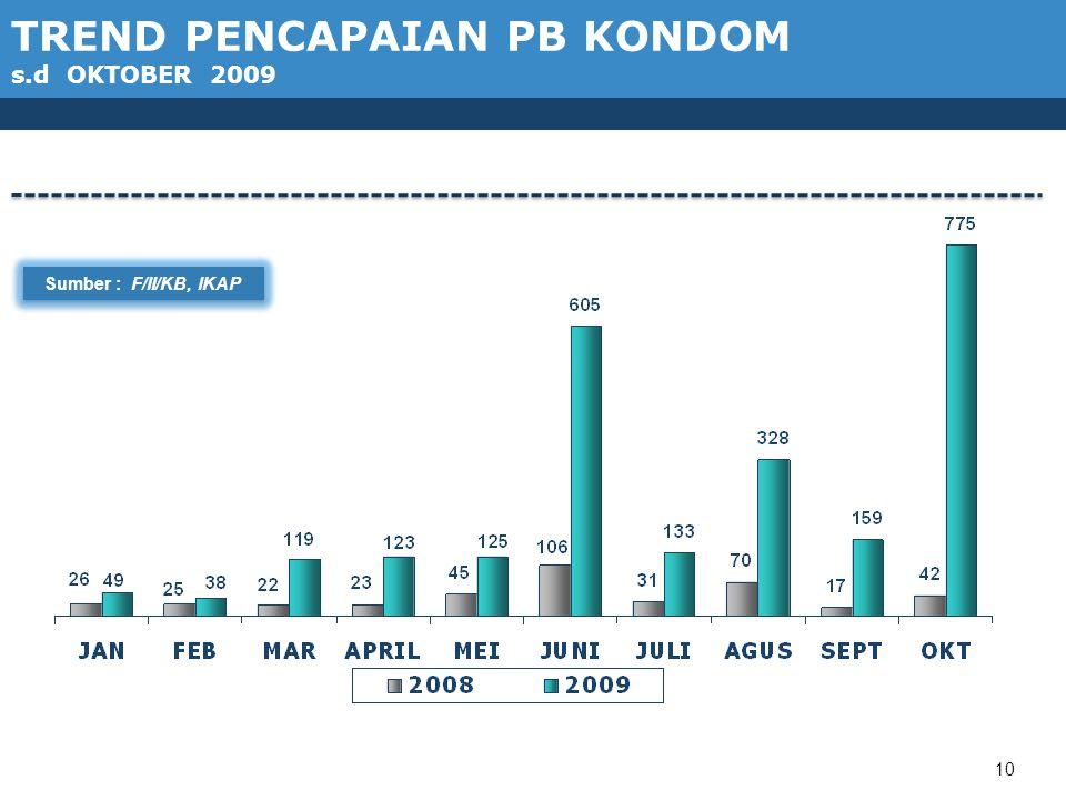 10 TREND PENCAPAIAN PB KONDOM s.d OKTOBER 2009 Sumber : F/II/KB, IKAP