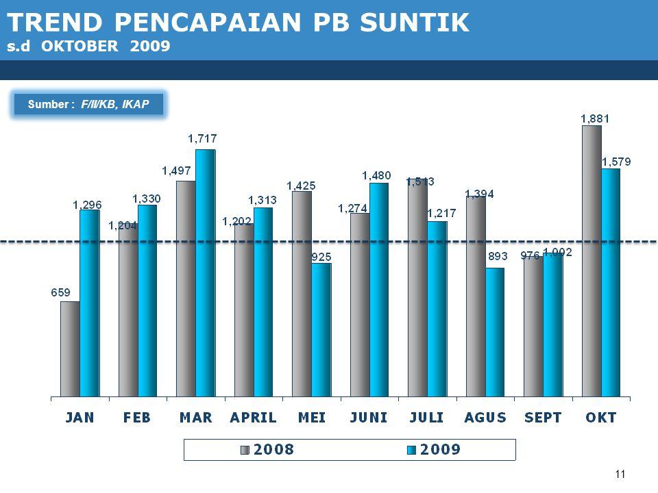 11 TREND PENCAPAIAN PB SUNTIK s.d OKTOBER 2009 Sumber : F/II/KB, IKAP