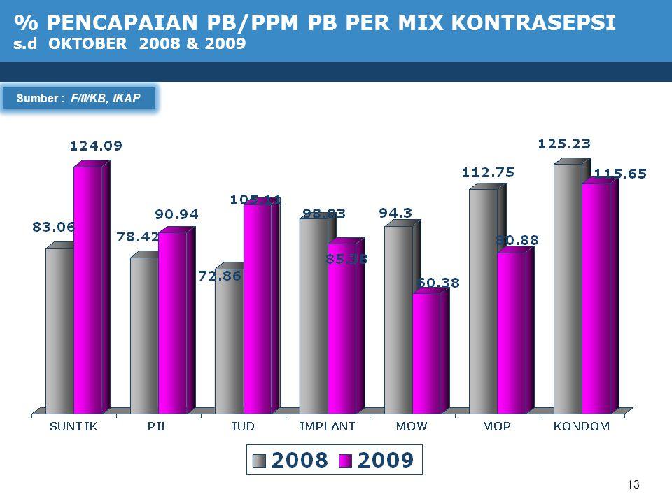 13 Sumber : F/II/KB, IKAP % PENCAPAIAN PB/PPM PB PER MIX KONTRASEPSI s.d OKTOBER 2008 & 2009